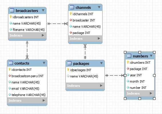 MySQL workbench design